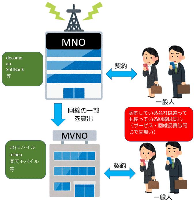 MNO・MVNO・ユーザーの関係図