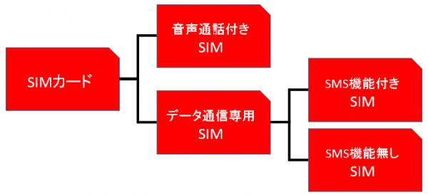 SIMカードの3種類の樹形図