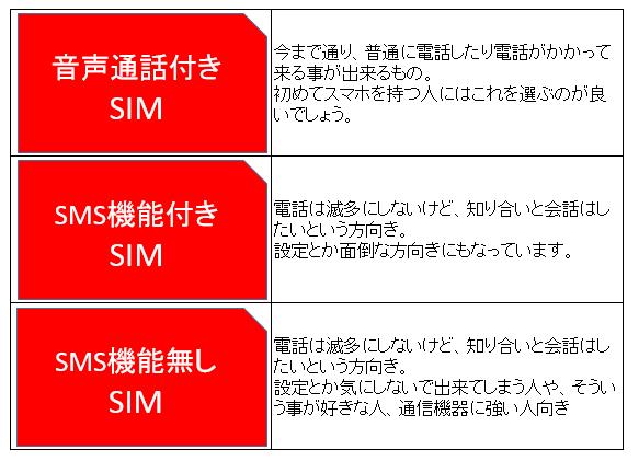 SIM3種類をタイプ別に説明