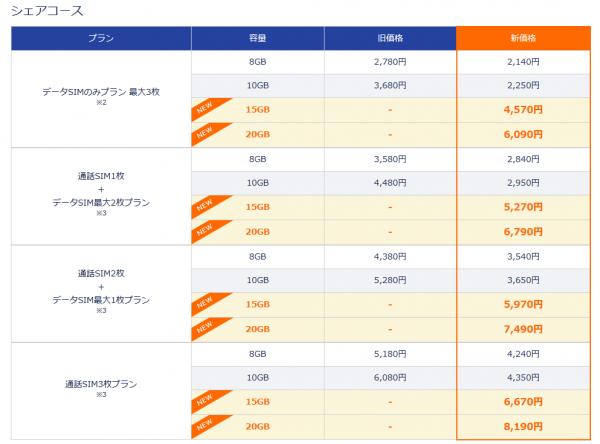 DMMモバイルシェアコース料金表