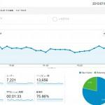 2015年7月のブログ運営報告 読んでいただきありがとうございますm(__)m