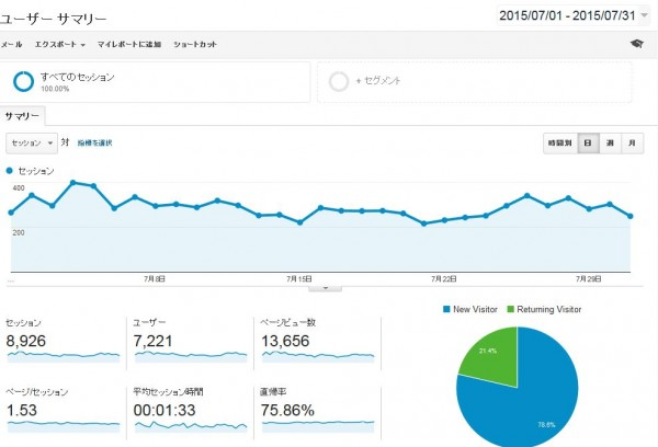 Google Analytics 2015年7月の結果