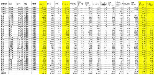10月格安SIMダウンロード計測結果