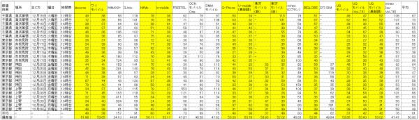 12月格安SIM 速度計測 比較 一覧