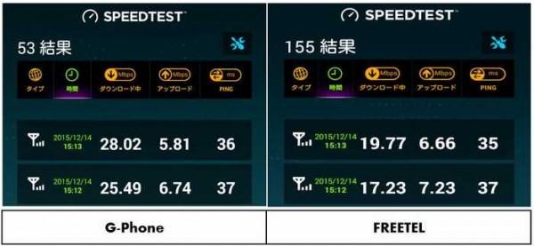 G-PhoneとFREETEL速度比較