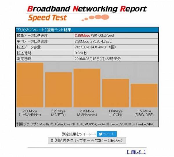 Yahoo!Wi-Fi 3Gの通信速度