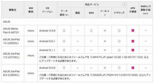 ZenPad8.0 UQモバイル対応
