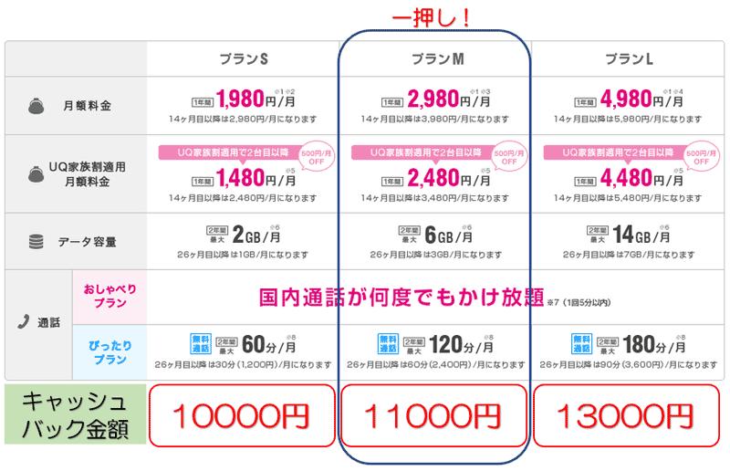 「ぴったりプランM」or「おしゃべりプランM」